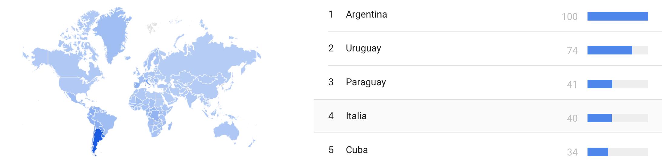 Búsquedas sobre Maradona en Google