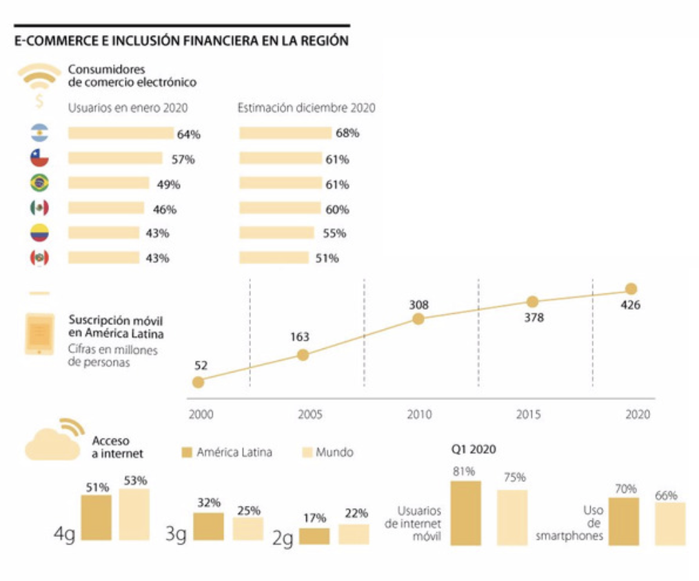 infografía sobre cifras de aumento de ecommerce en 2020