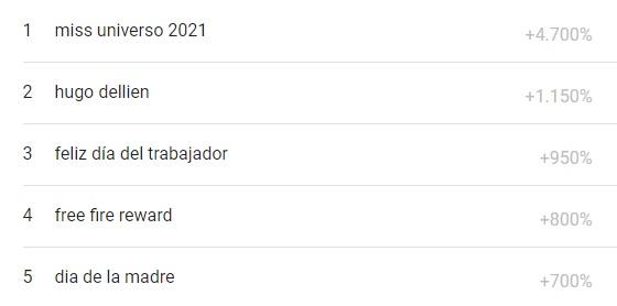 lo más buscado en google bolivia del mes de mayo 2021