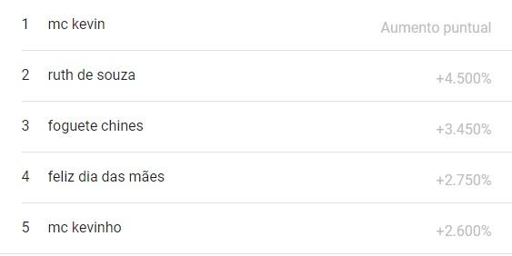 lo más buscado en google brasil del mes de mayo 2021