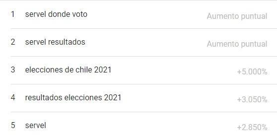 lo más buscado en google chile del mes de mayo 2021