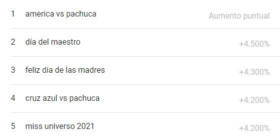 lo más buscado en google méxico del mes de mayo 2021