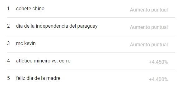 lo más buscado en google paraguay del mes de mayo 2021